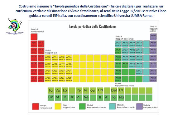 La tavola periodica della Costituzione: l'EIP Italia raccoglie le buone prassi dell'Educazione civica